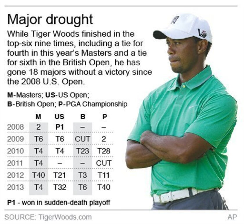 Graphic looks at how Tiger Woods finished in the majors since his last victory in 2008; 2c x 3 inches; 96.3 mm x 76 mm;