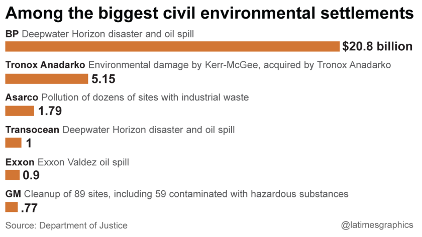 Biggest environmental settlements in history