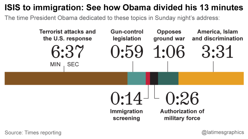 ISIS to immigration: See how Obama divided his 13 minutes