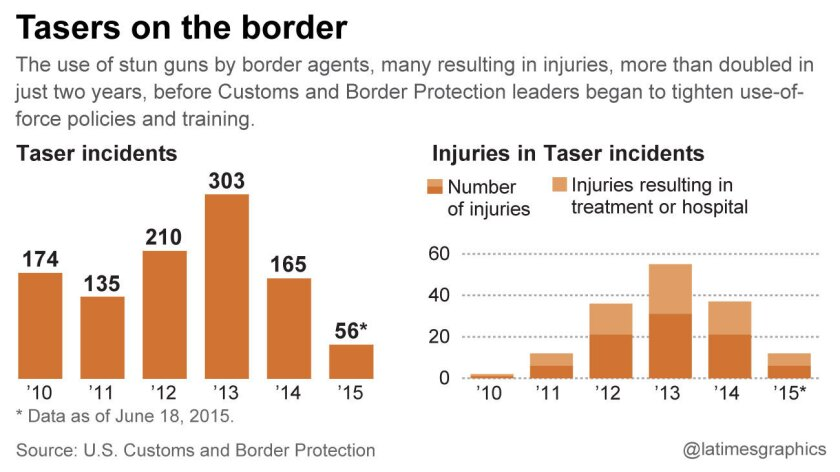 Tasers on the border