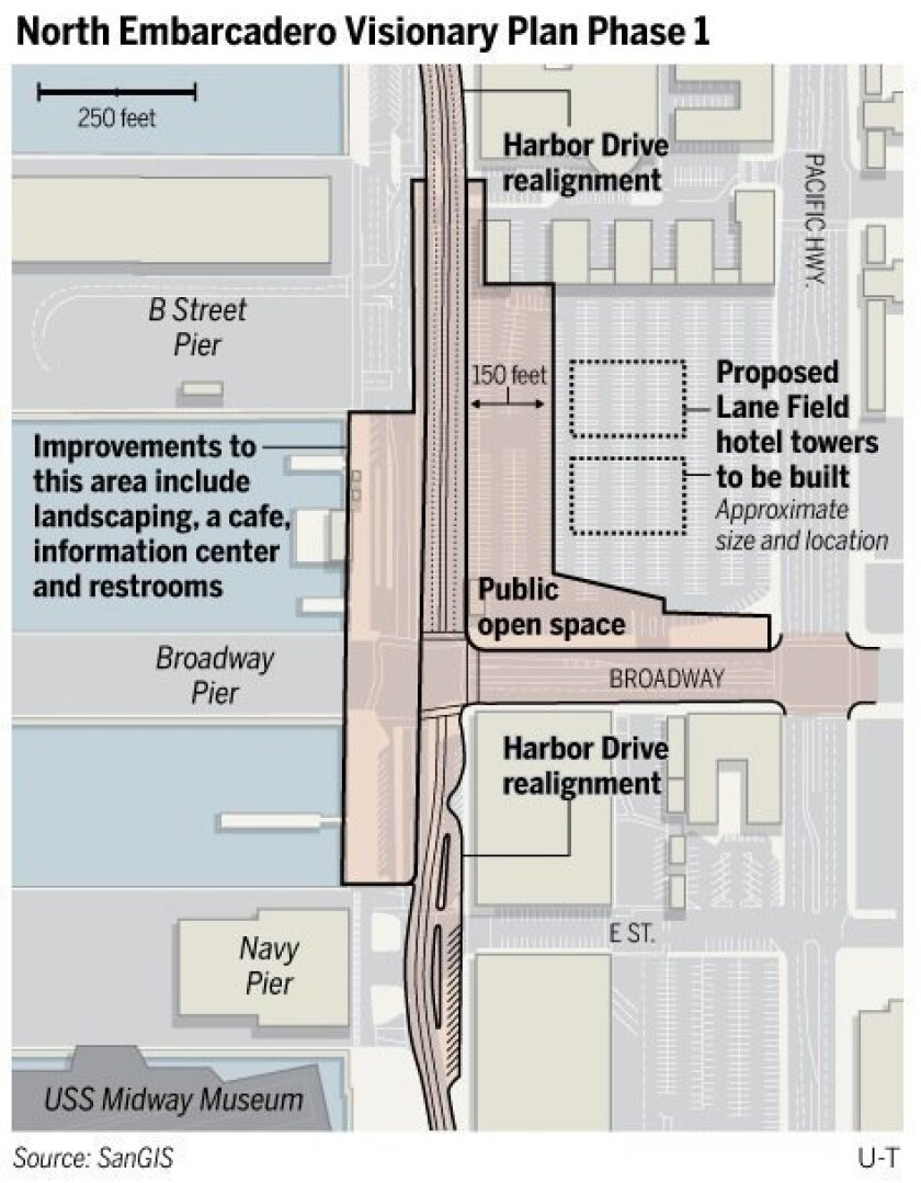 The port district is working with developers of hotels at Lane Field to make room for more public open space in a 150-wide setback from Harbor Drive. To the west would be the first phase of the North Embarcadero Visionary Plan. (Click on graphic for larger, more readable image.)