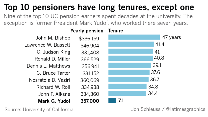 UC is handing out generous pensions, and students are paying