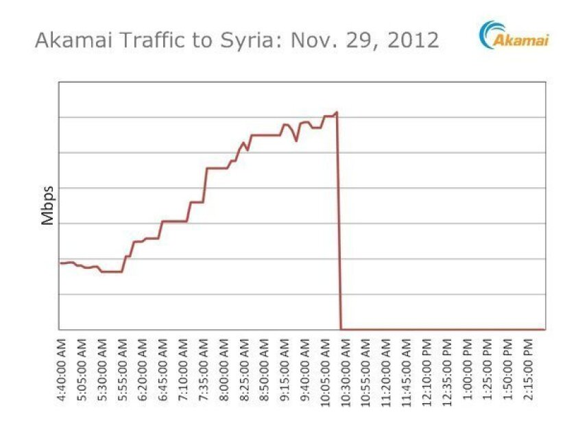 Syria cut off from the Internet, activists and monitors report