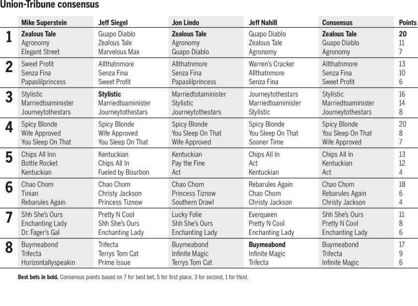 Del Mar Consensus for July 20