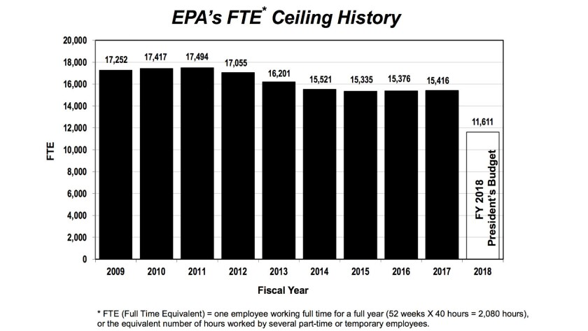 The EPA's workforce peaked in 2011, but its work load has not ebbed.