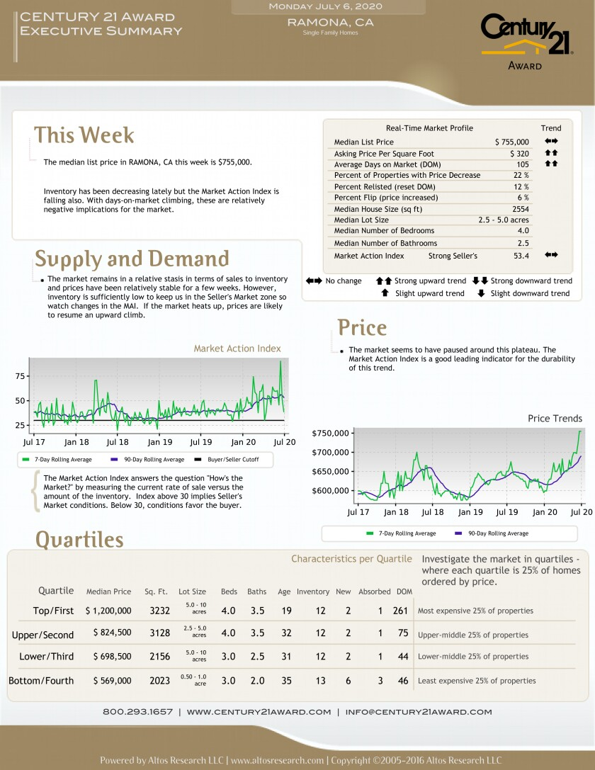 Ramona real estate market report.