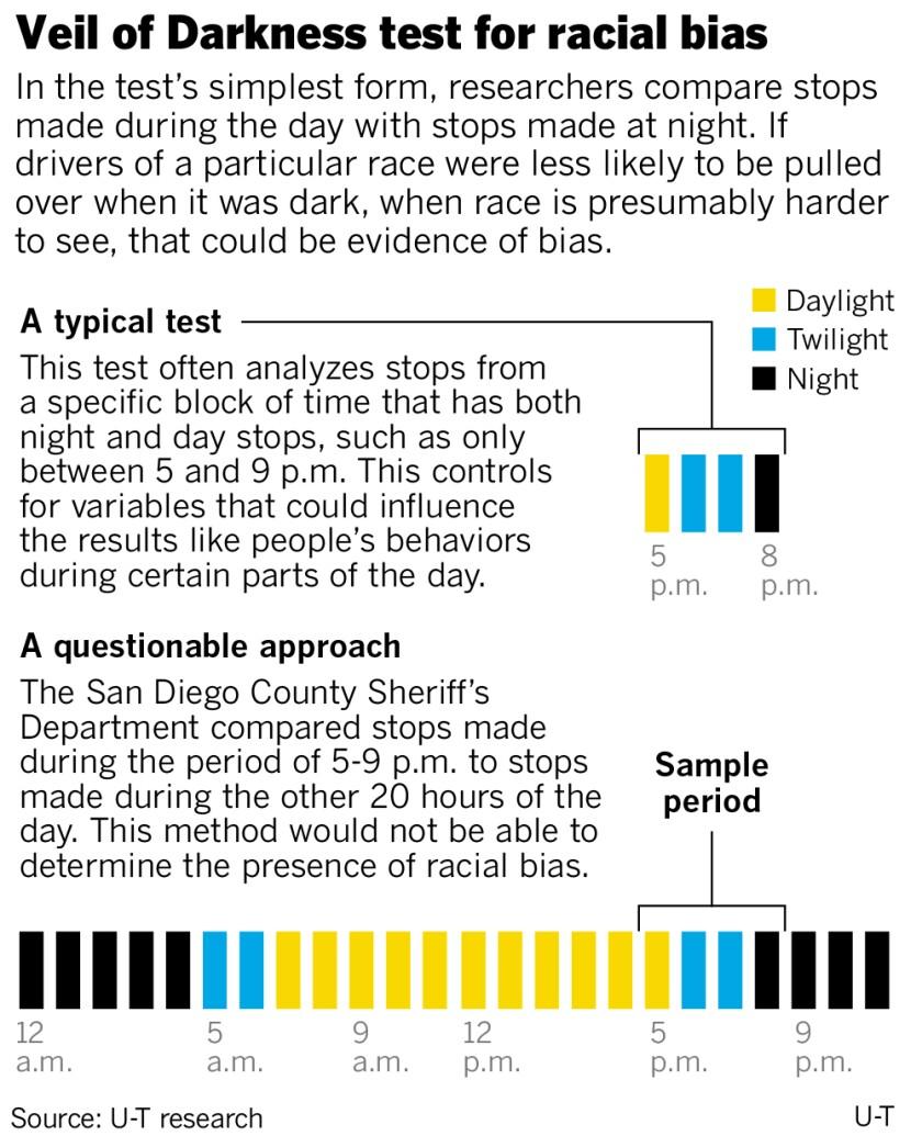 Veil of Darkness test for racial bias