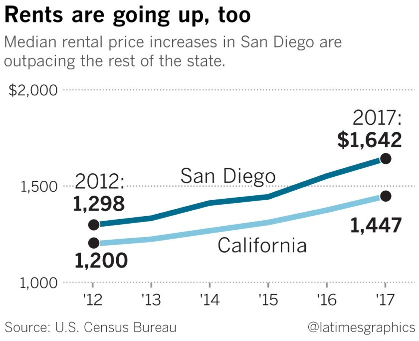San Diego and California rents