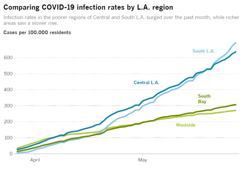 A chart shows how infection rates vary by poorer and richer regions in L.A.