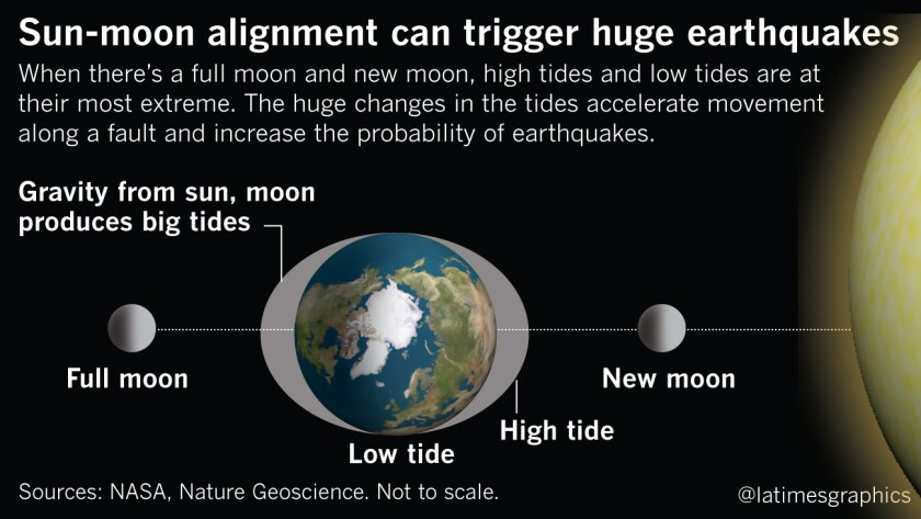 The moon, tides and earthquakes