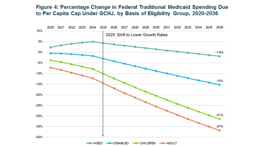 Impact of the long-range reduction and elimination of federal funding for Medicaid and individual co