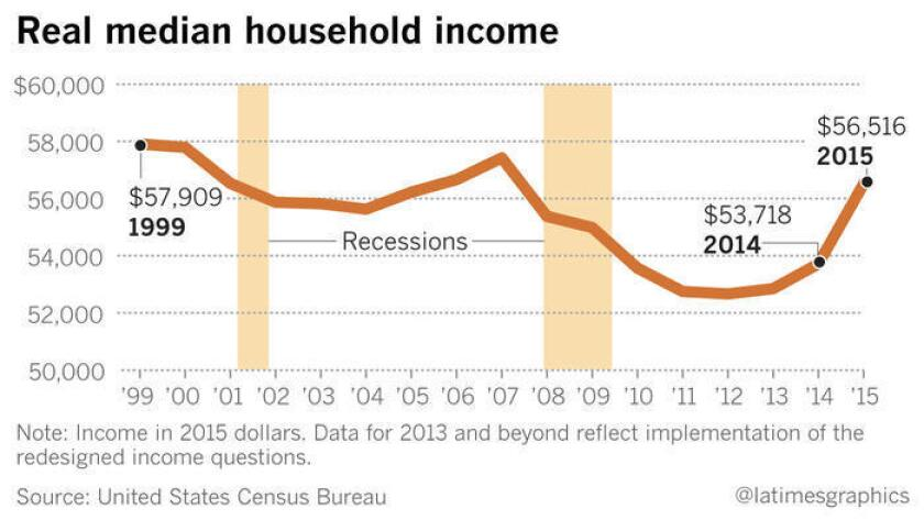 Nota: ingresos en 2015, en dólares. Los datos de 2013 en adelante reflejan la aplicación de las preguntas rediseñadas acerca de los ingresos.