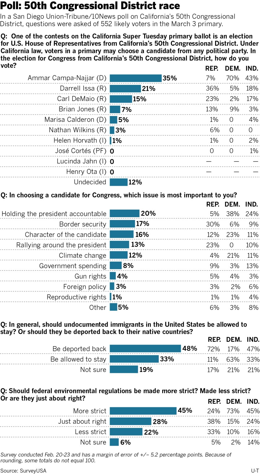 498476-w1-sd-me-g-50th-poll.jpg