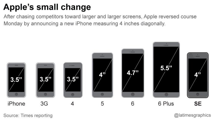 la-fi-g-apple-iphone-screens-20160318