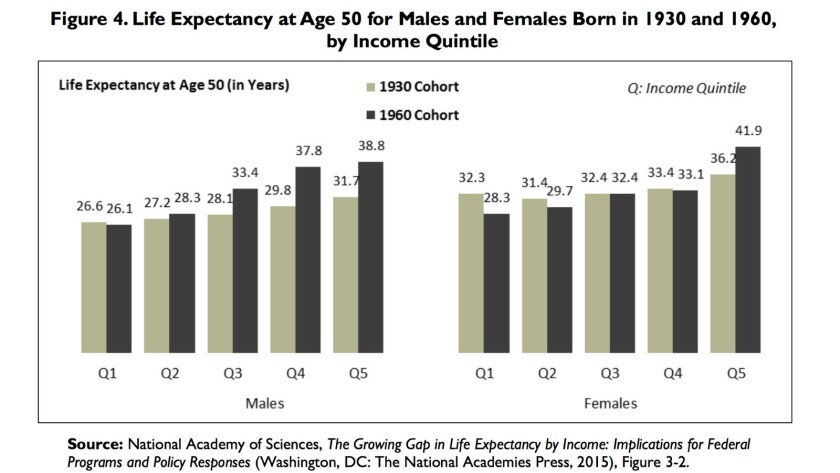 The gap in life expectancy between rich and poor is widening. Figures above each column represent th