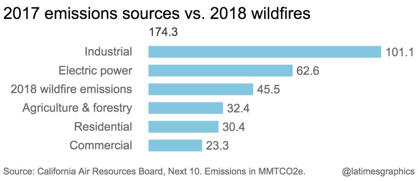 la-g-2017-emissions-sources-vs-2018-wildfires-2019-10-07-chartbuilder.png