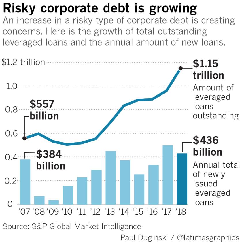 Corporate debt risks