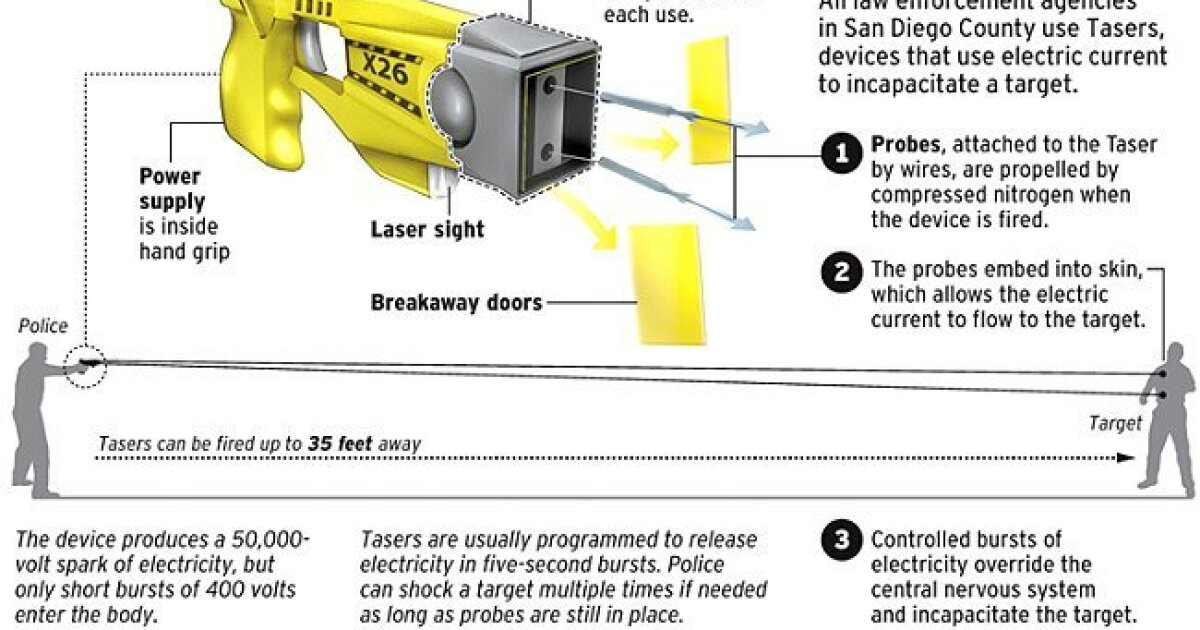 Officers say Tasers are valuable option - The San go Union-Tribune on switch diagrams, transformer diagrams, lighting diagrams, pinout diagrams, electrical diagrams, friendship bracelet diagrams, motor diagrams, troubleshooting diagrams, battery diagrams, internet of things diagrams, honda motorcycle repair diagrams, electronic circuit diagrams, hvac diagrams, engine diagrams, led circuit diagrams, smart car diagrams, gmc fuse box diagrams, series and parallel circuits diagrams, sincgars radio configurations diagrams,