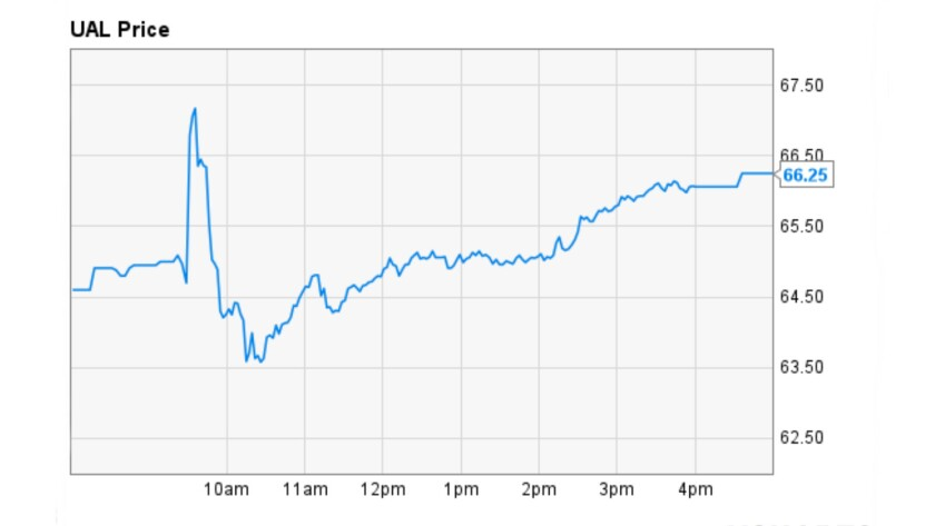 United Airlines shares took off at the opening of Tuesday's trading, following the announcement of a