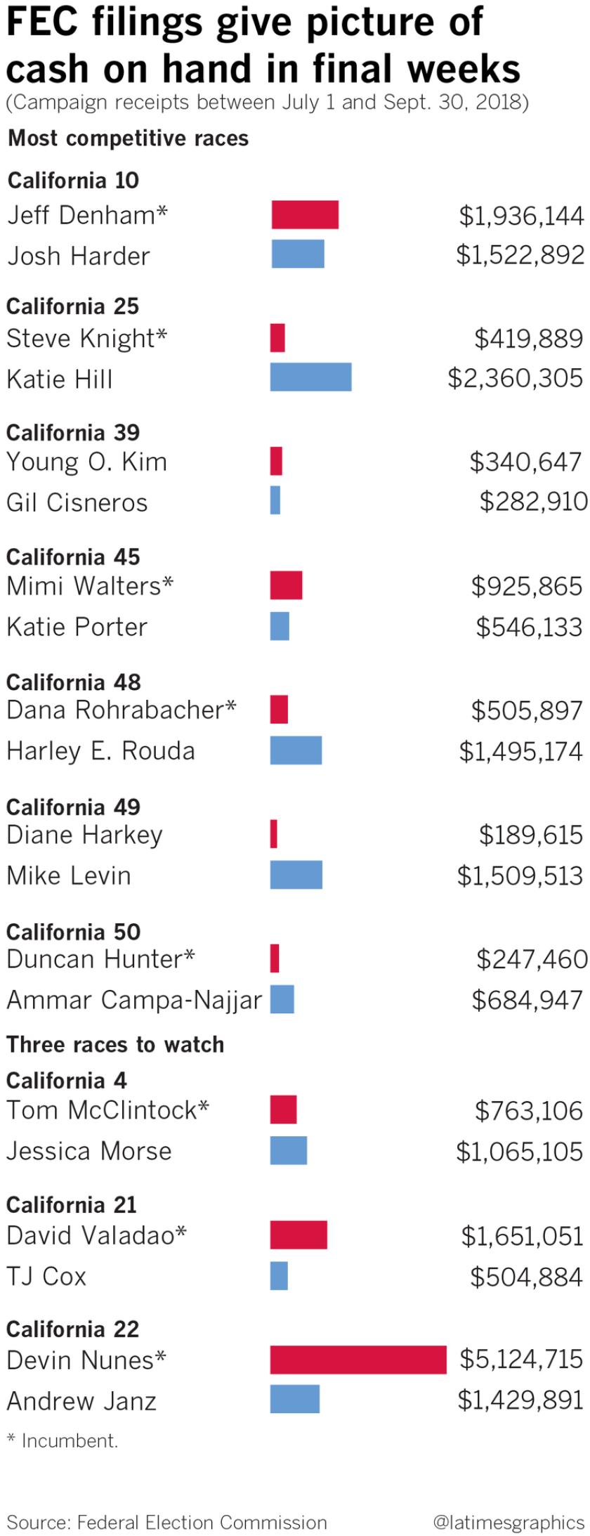 la-pol-ca-222california-republicans-fec-spending-20181016