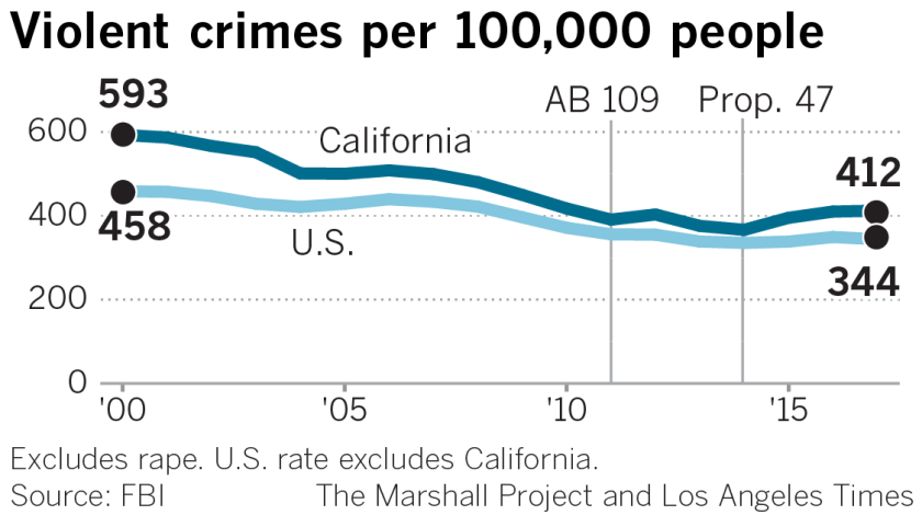 Must Reads: California transformed its justice system  But