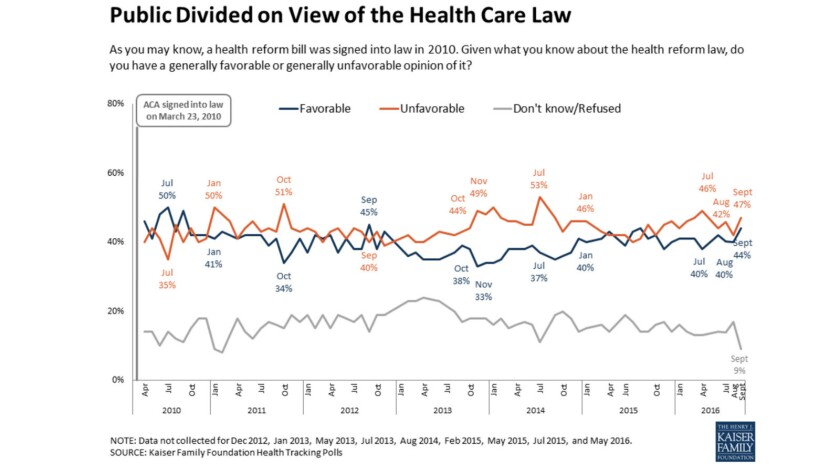 Both unfavorable and favorable views of Obamacare have risen during the most recent stage of the presidential campaign.