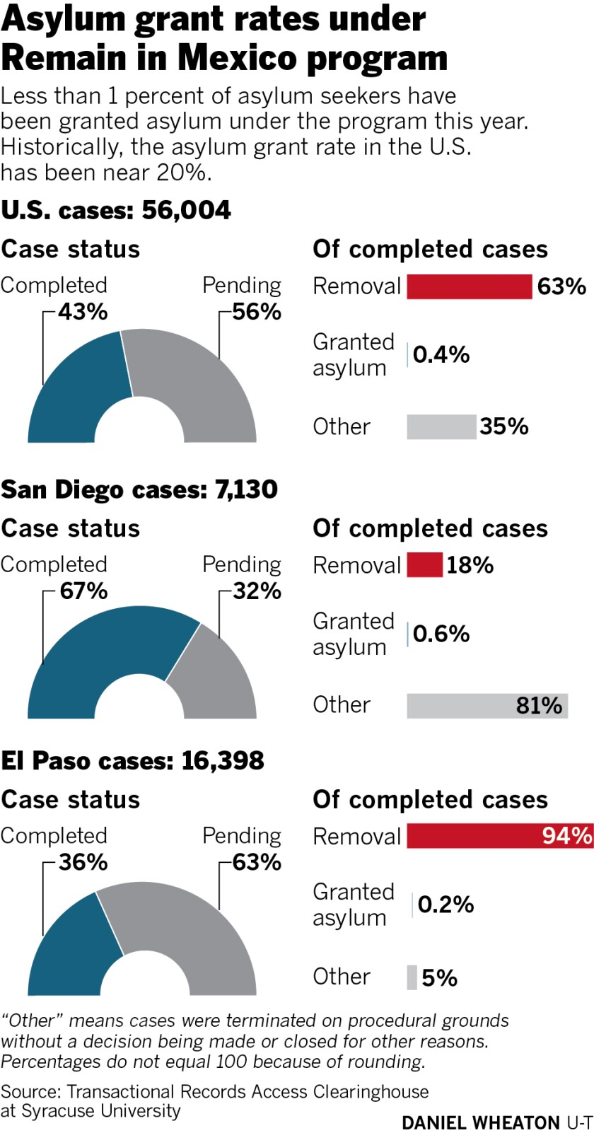476708-sd-me-asylum-grant-rates-01.jpg