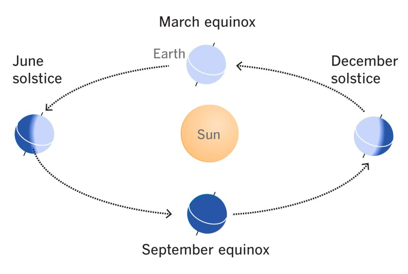 Diagram of solstices and equinoxes