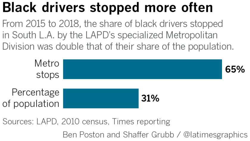 Stop-and-frisk in a car:' Elite LAPD unit disproportionately
