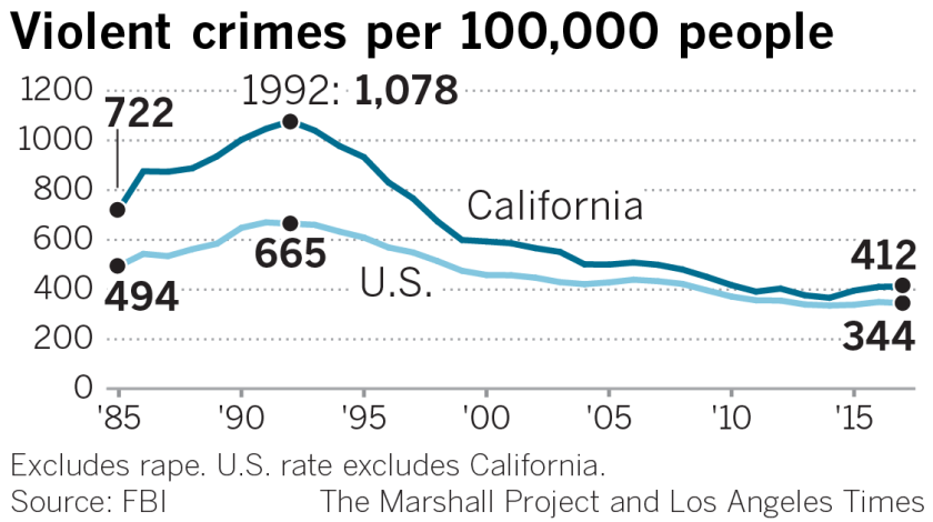 Must Reads: California transformed its justice system  But now crime