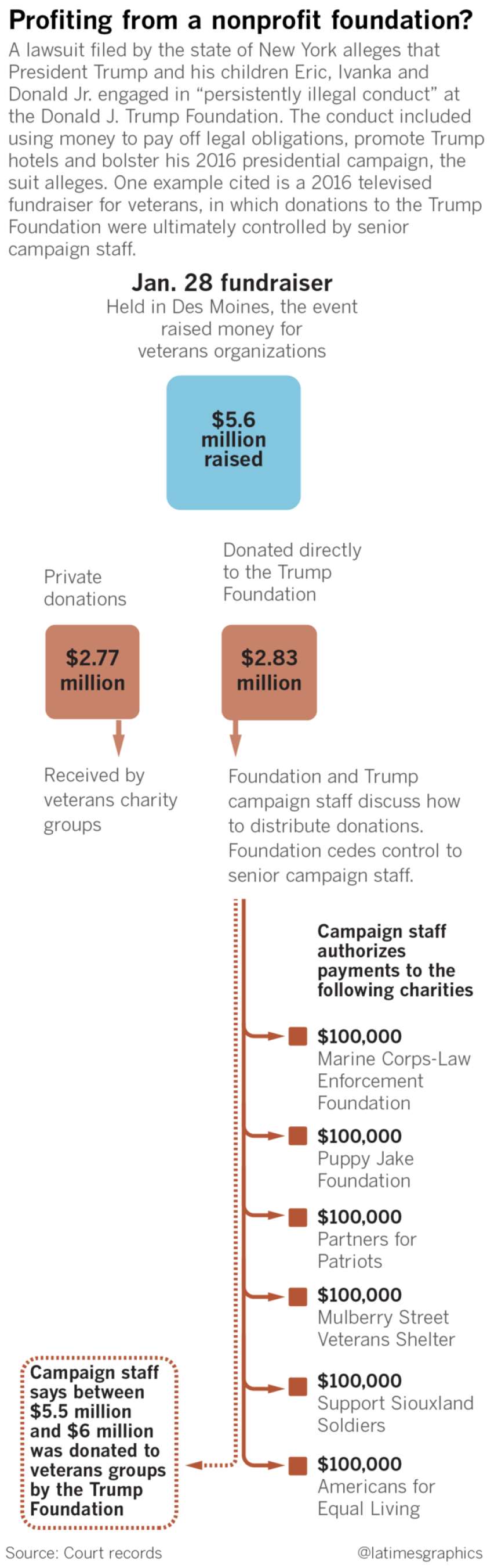 "A lawsuit filed in New York alleges President Trump, Donald J. Trump Jr., Eric F. Trump and Ivanka Trump engaged in ""persistently illegal conduct"" at the Donald J. Trump Foundation. The conduct included using money to pay off legal obligations, promote Trump hotels & bolster his campaign."