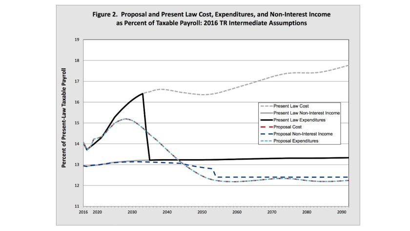 "Johnson's plan to ""save"" Social Security comprises benefit cuts almost exclusively: the dotted red and blue line along the bottom of this chart shows the severity of the reduction."