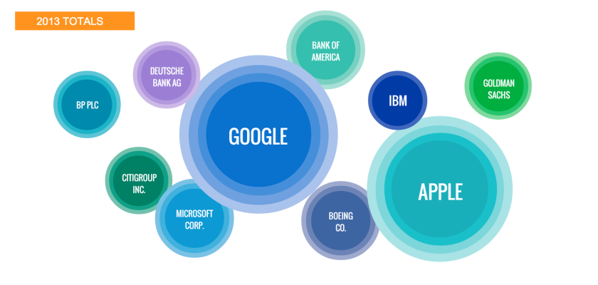 An infographic released by Dow Jones this week shows Google was 2013's most talked about company in the press.