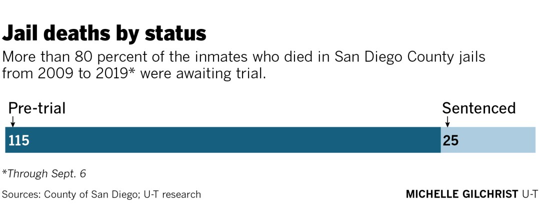 465932-w1-sd-id-g-jail-deaths-by-status.jpg