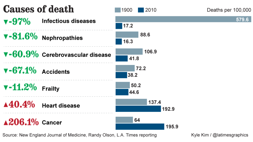The 10 most common things that kill Americans: 1900 vs 2010