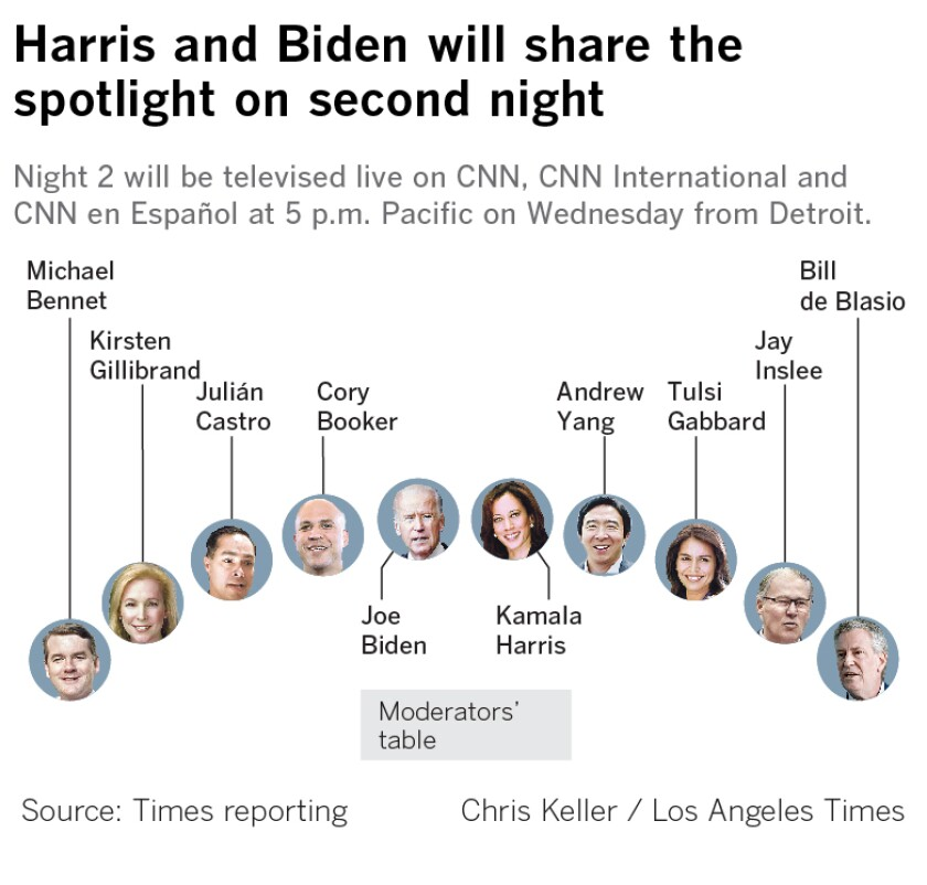 Night 2 for the second round of Democratic presidential debates