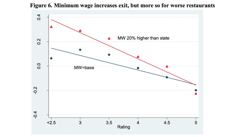 Higher minimum wages (red line) especially affected lower-rated restaurants, but the impact almost v