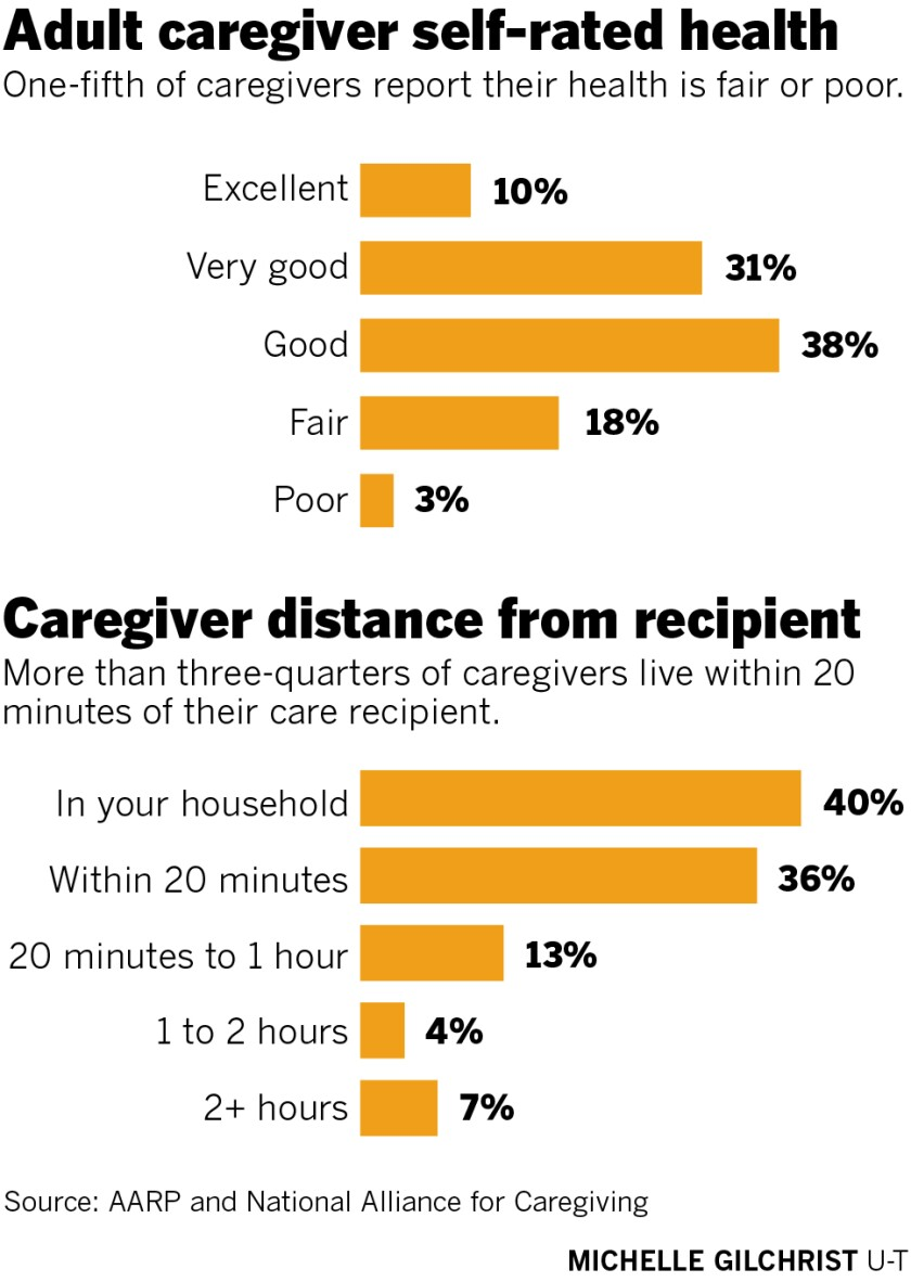 Adult caregiver self-rated health and caregiver distance from recipient