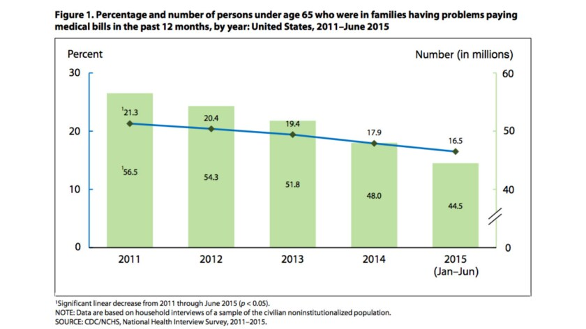 The percentage and number of persons in families troubled by medical bills has come sharply down since enactment of the ACA in 2010.