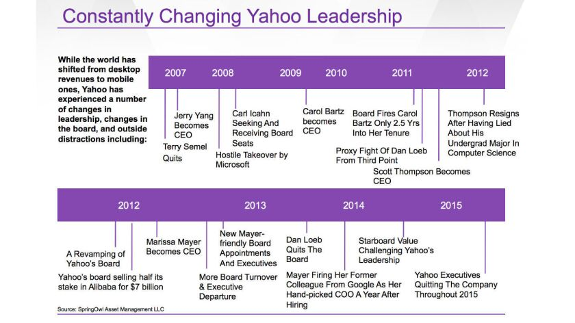 Yahoo's management confusion predated Mayer's arrival but continued into her tenure, as this timeline shows.