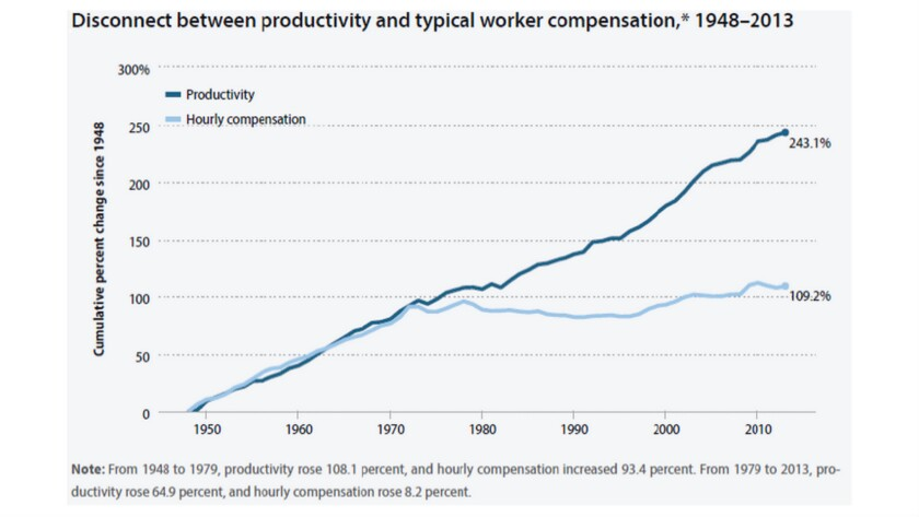 Worker wages began diverging from productivity gains in the 1970s.