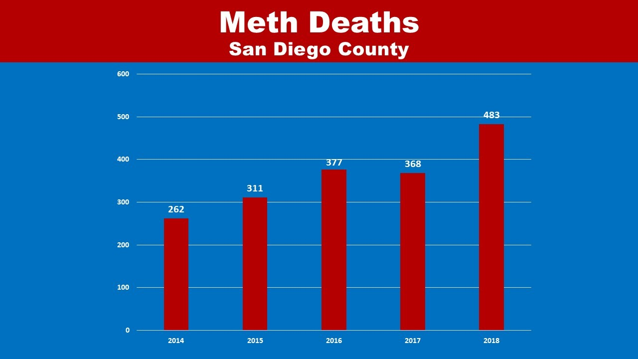 Meth deaths soared to 483 last year in San Diego County, up more than 100 over prior record high