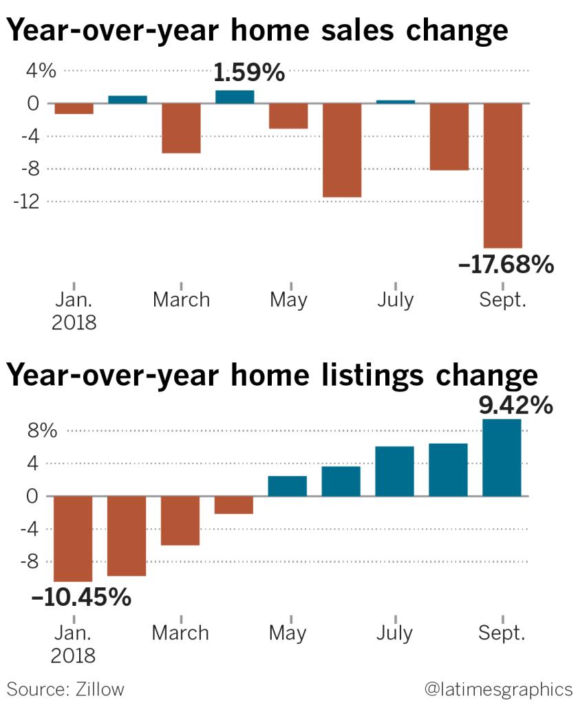 la-fi-g-housing-slowdown-2-20181030