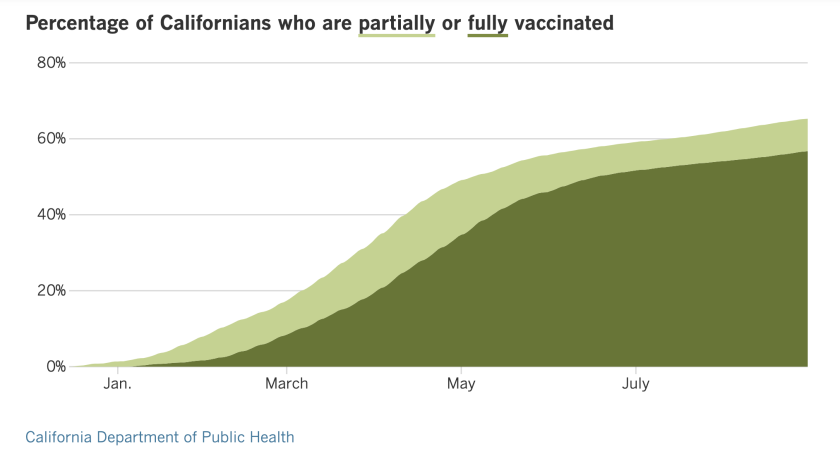 As of Tuesday, 65.3% of Californians are at least partially vaccinated and 56.7% are fully vaccinated.