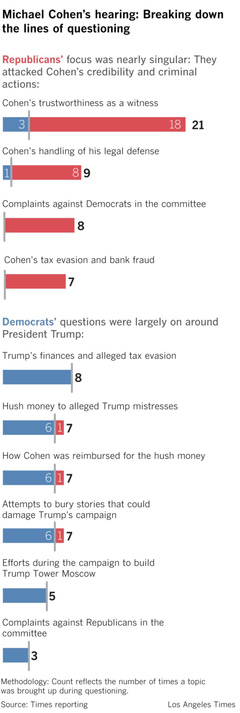 la-na-pol-trump-lawyer-michael-cohen-house-testimony-party-20190227