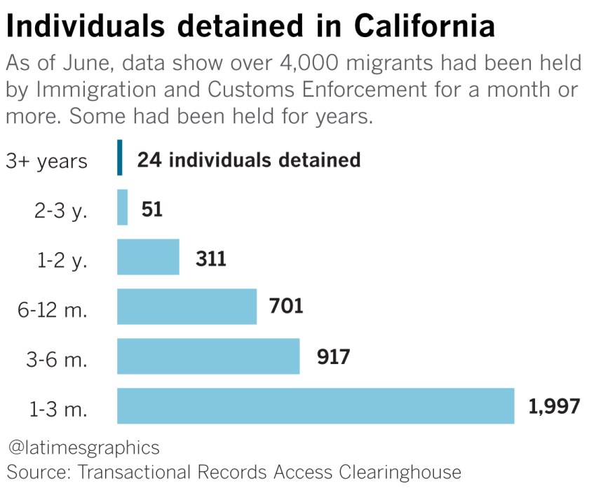 With or without criminal records, some immigrants spend many