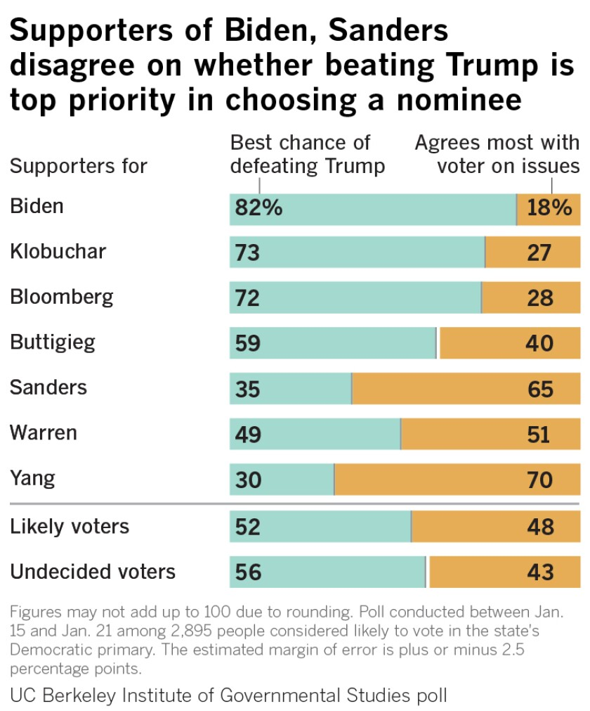 Supporters of Biden, Sanders differ on whether beating Trump is top priority in 2020 election