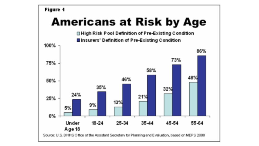 The prevalence of preexisting conditions that could result in insurance denials before the Affordabl