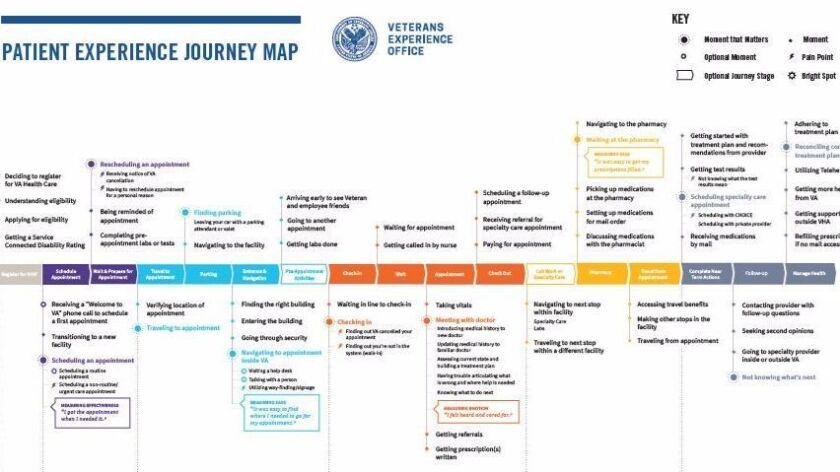 """VA's Veterans Experience Office patient """"journey map"""""""