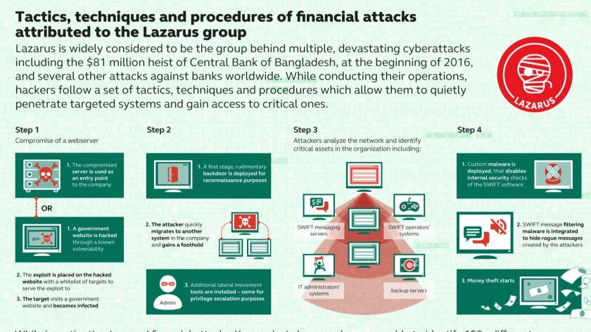This graphic was prepared by the Russia-based cybersecurity firm Kaspersky Lab.